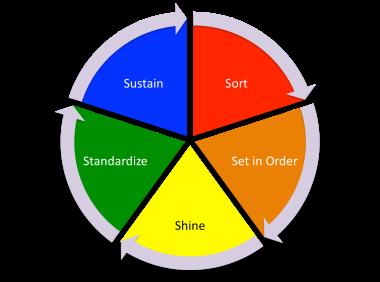 5S Process
